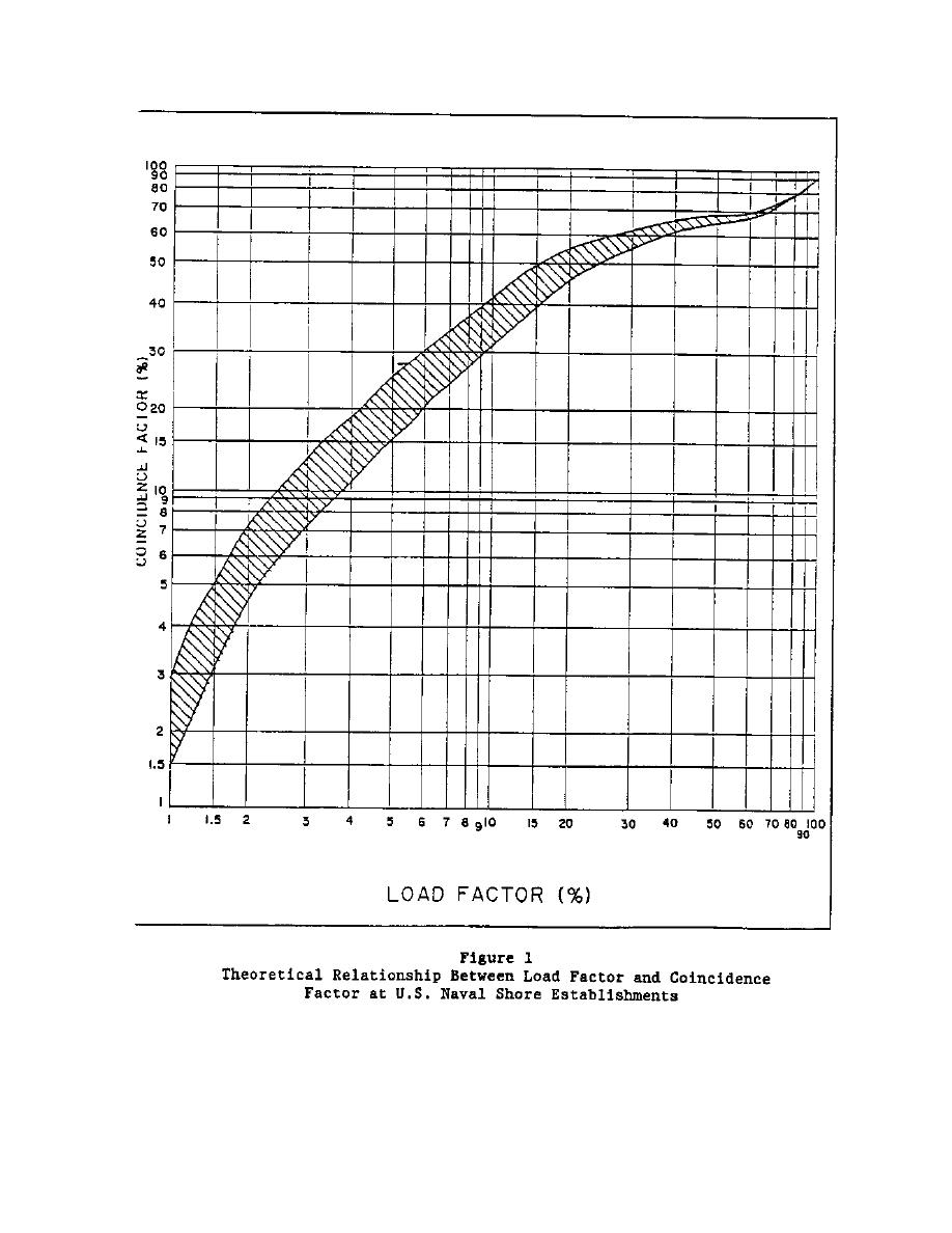 Figure 1. Theoretical Relationship Between Load Factor and ...