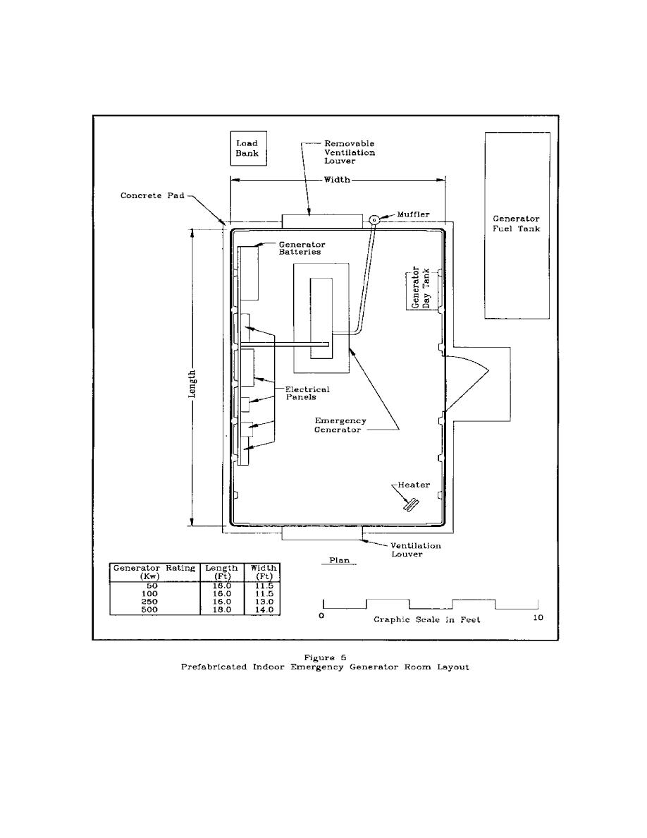 Figure 5 prefabricated indoor emergency generator room layout Room layout